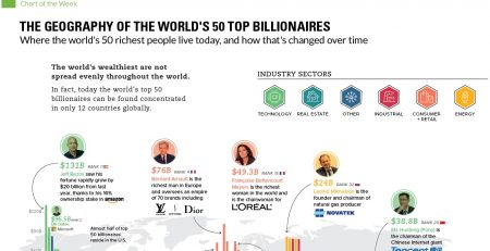 World's 50 Top Billionaires