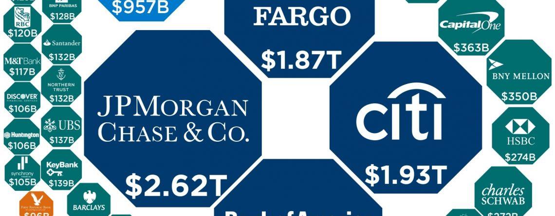 biggest U.S. banks