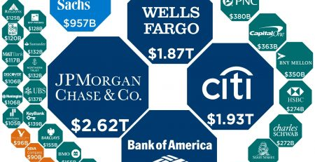 biggest U.S. banks