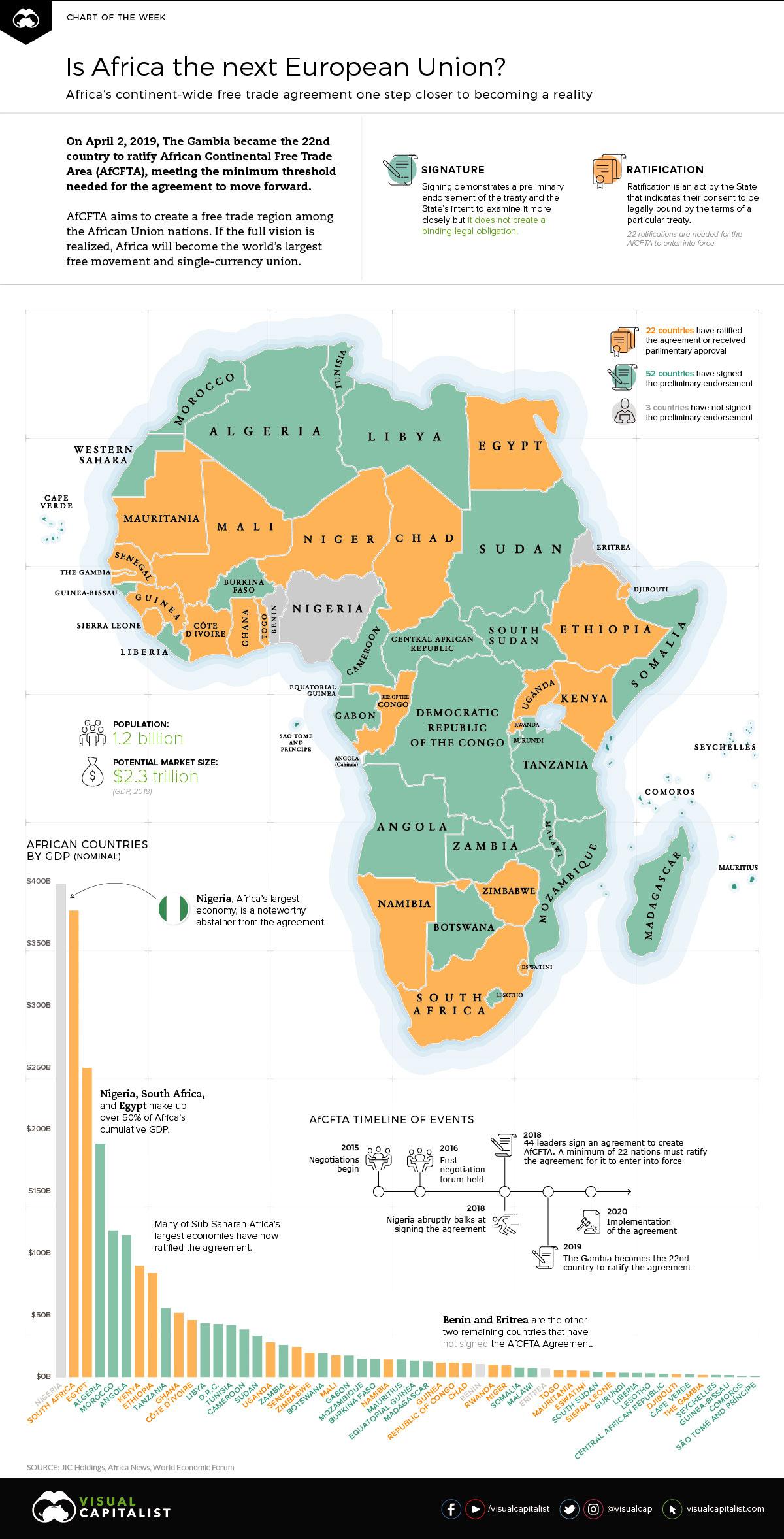 Africa The Next European Union