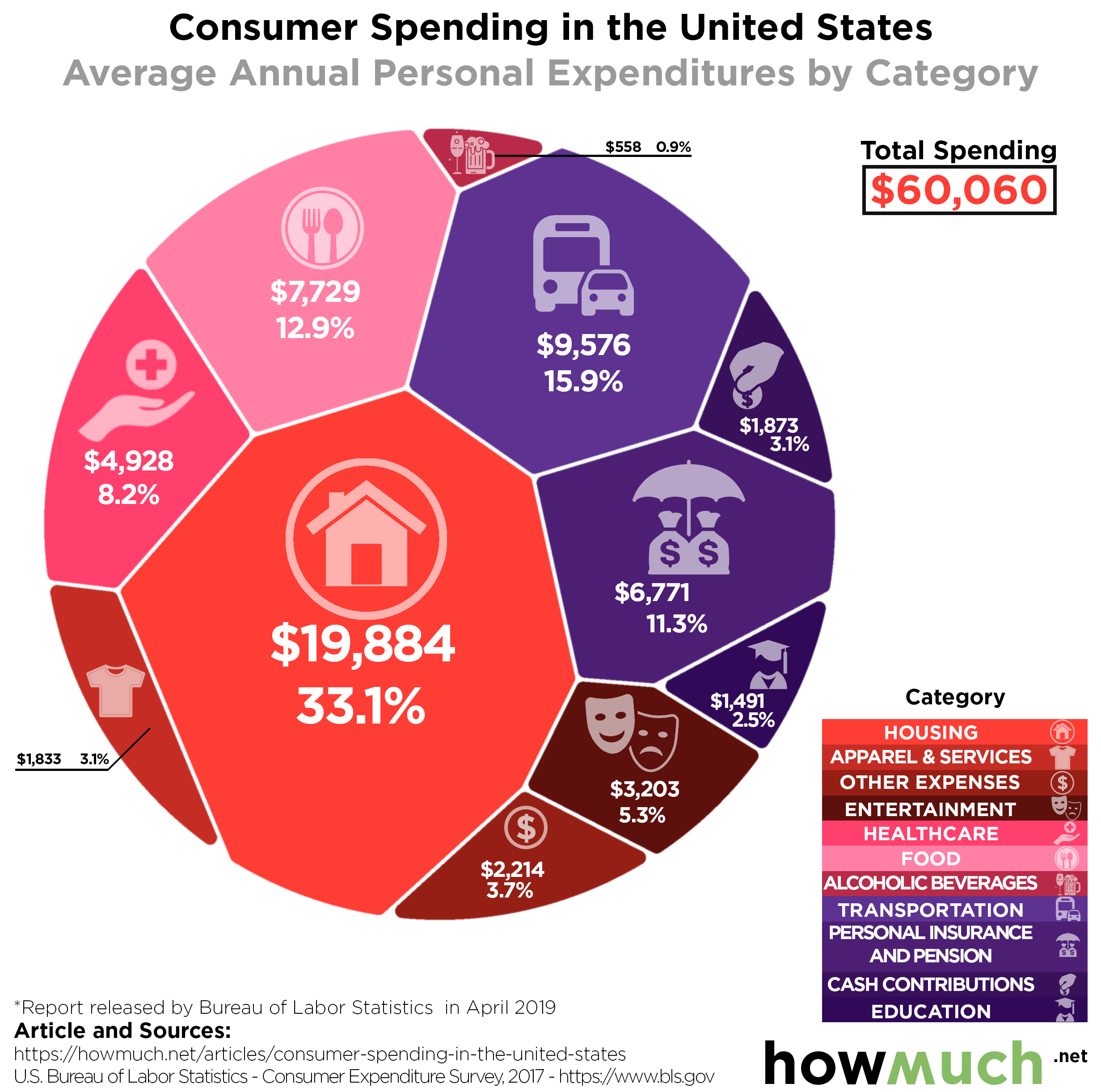 Americans Spend Their Money