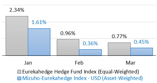 Asset-Weighted Hedge Fund
