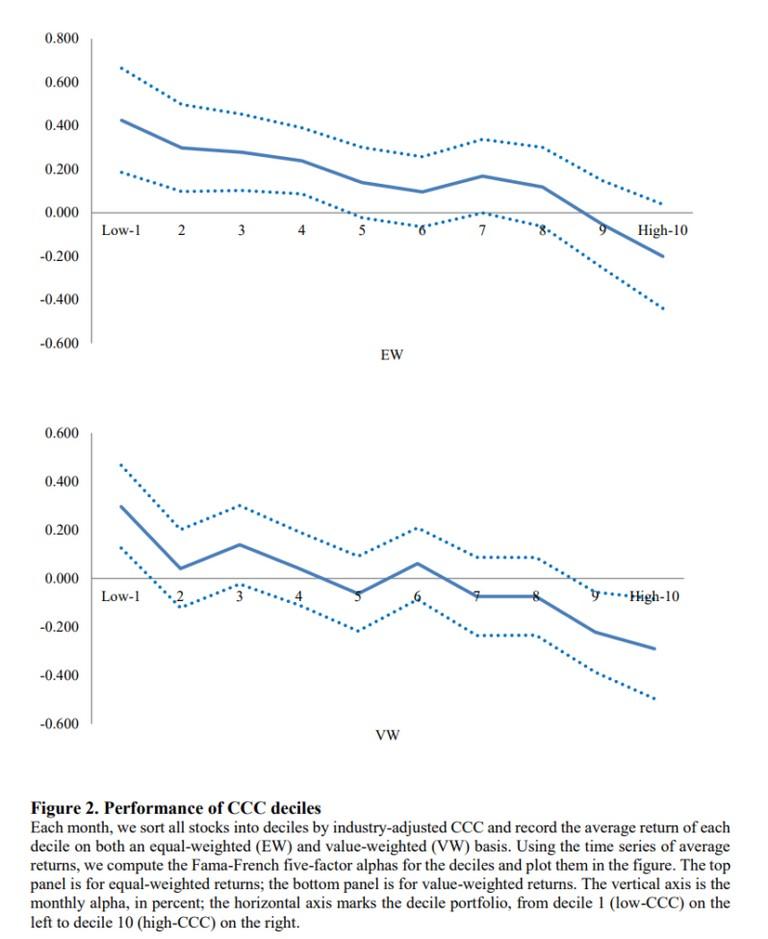 Cash Conversion Cycle 1
