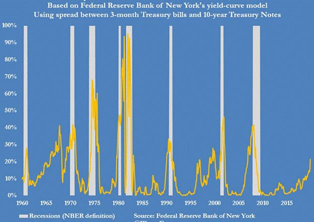 ETFs Global Slowdown