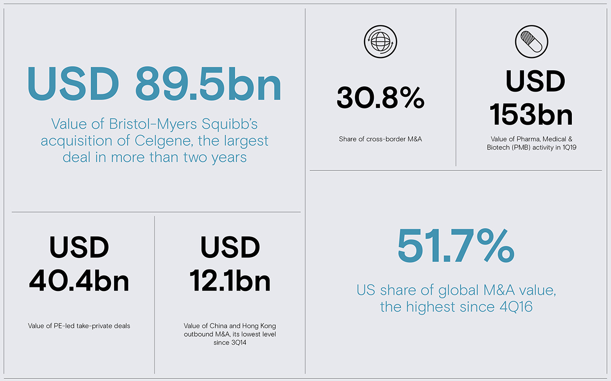 Global M&A 1Q19 Roundup