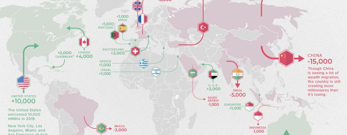 Global Migration Of Millionaires