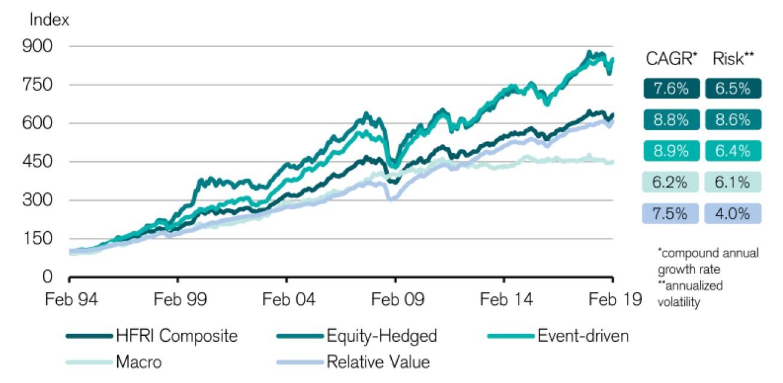 Hedge Fund Liquidity Terms