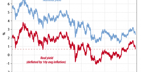 High Yield Bond Market