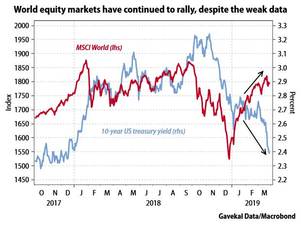 High Yield Bond Market