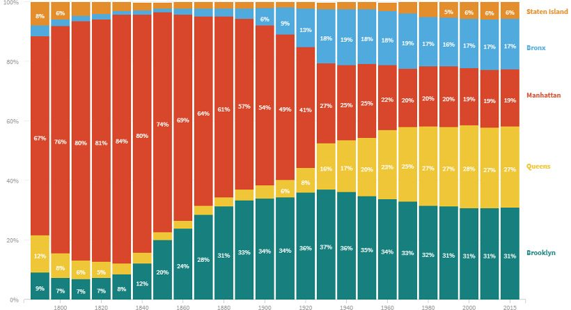 Most Populous U.S. Cities