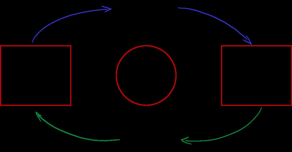 Network effect moats