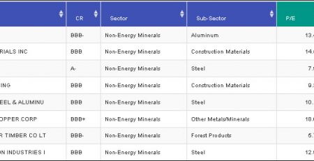 Non-Energy Minerals Sector
