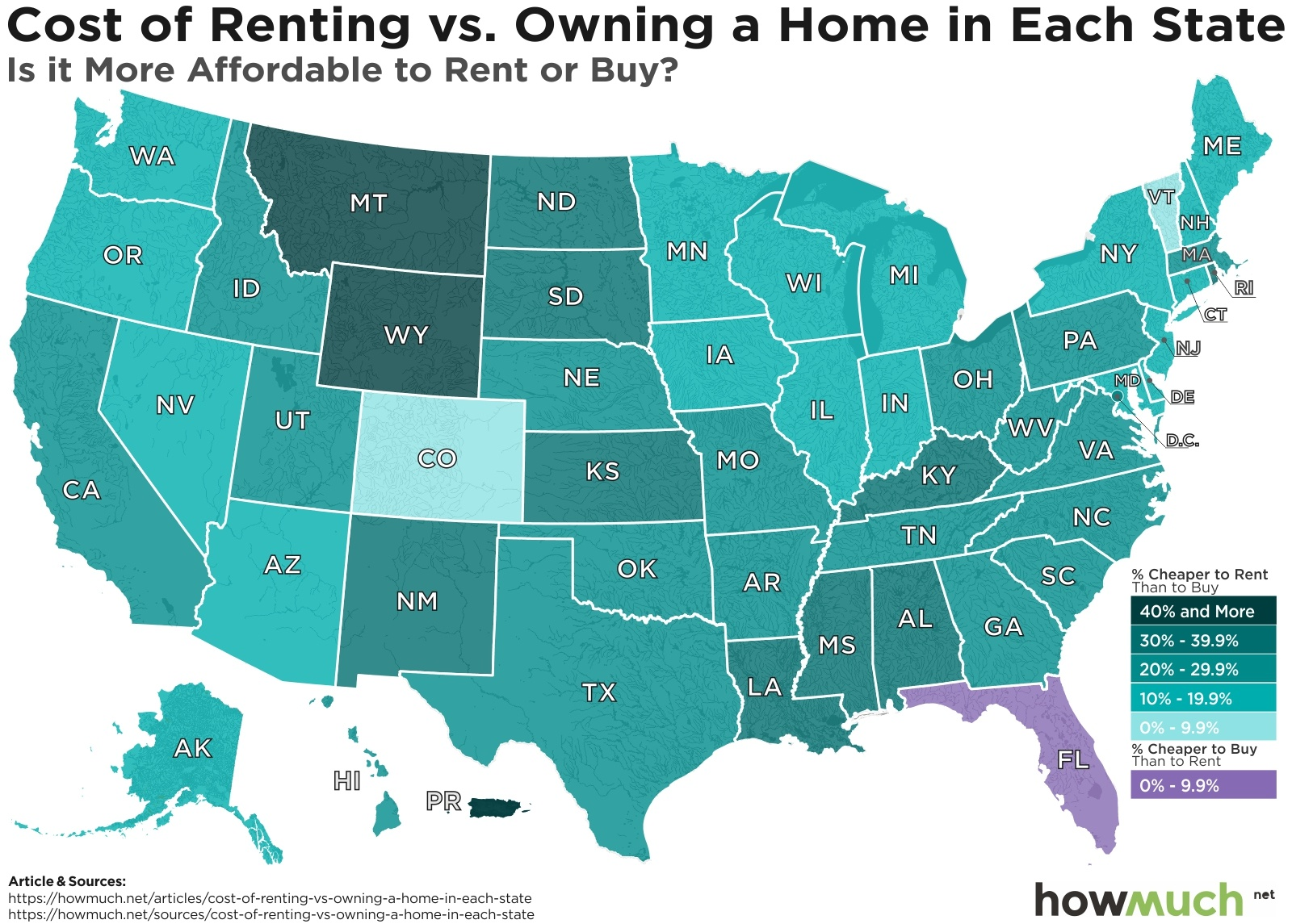Renting Vs. Owning A Home
