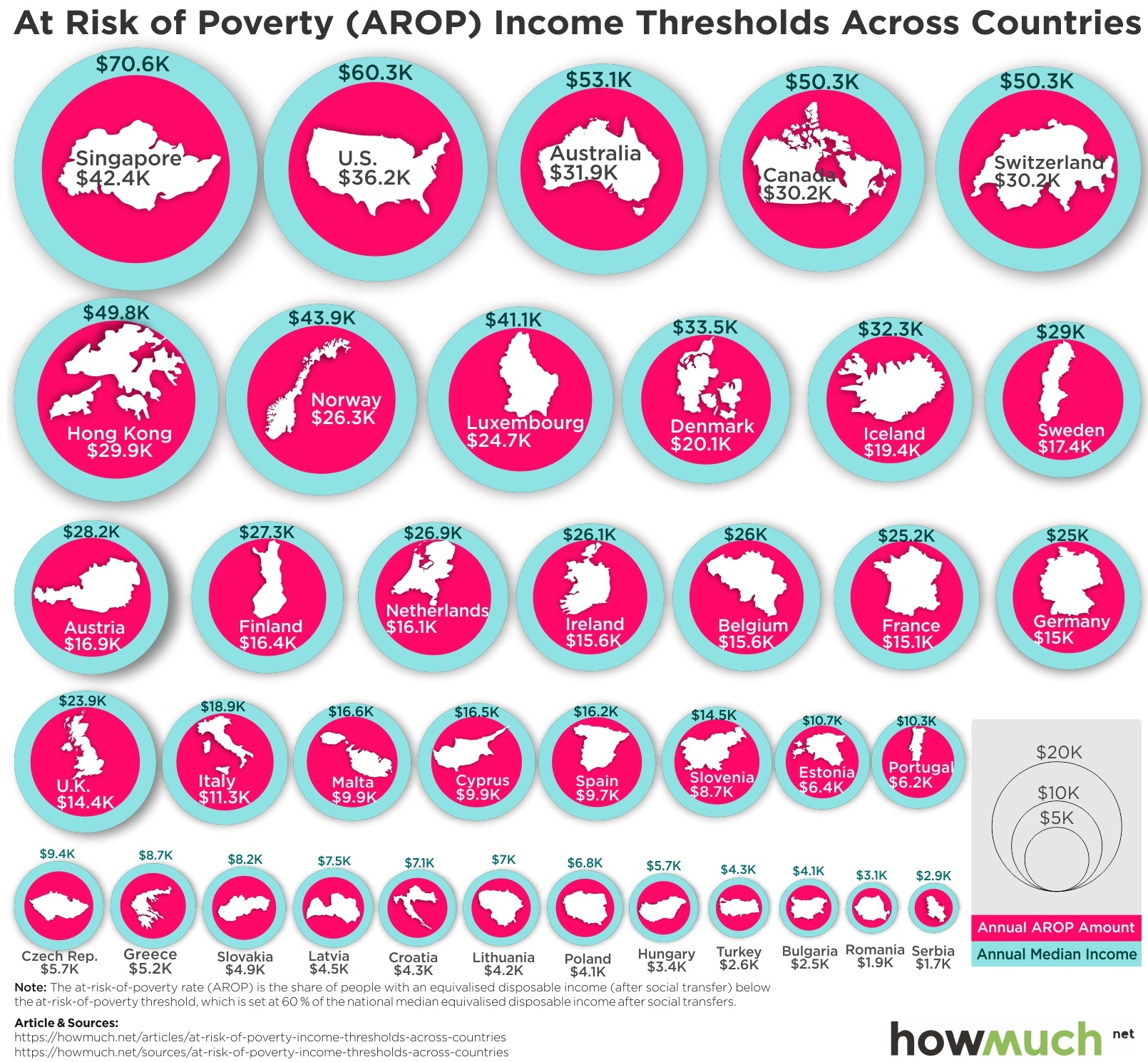 Risk Of Poverty