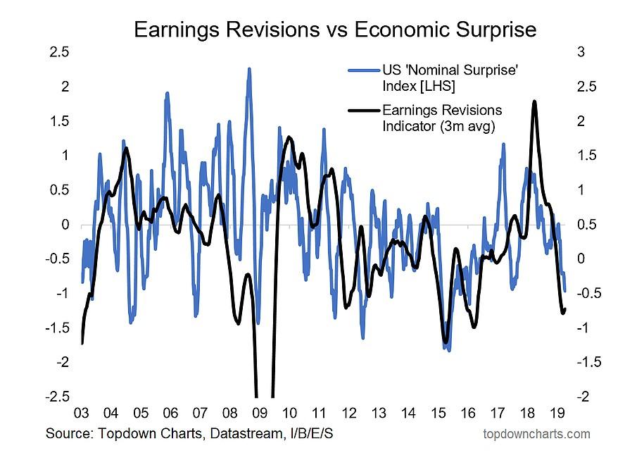 S&P 500 ChartStorm