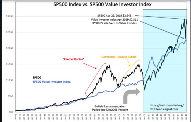 S&P Value Investor Index
