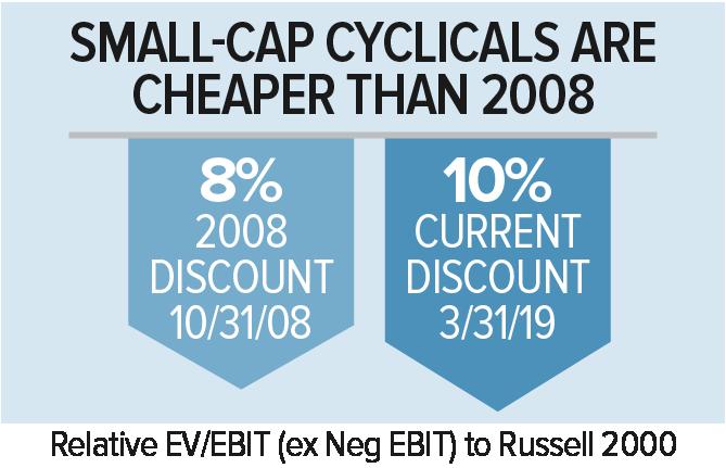 Small-Cap Investment