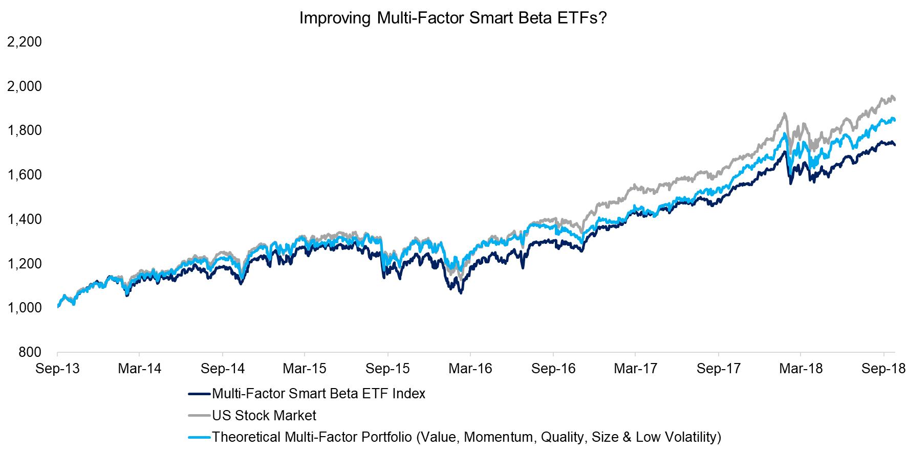 Smart Beta ETFs