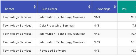 Technology Services Sector