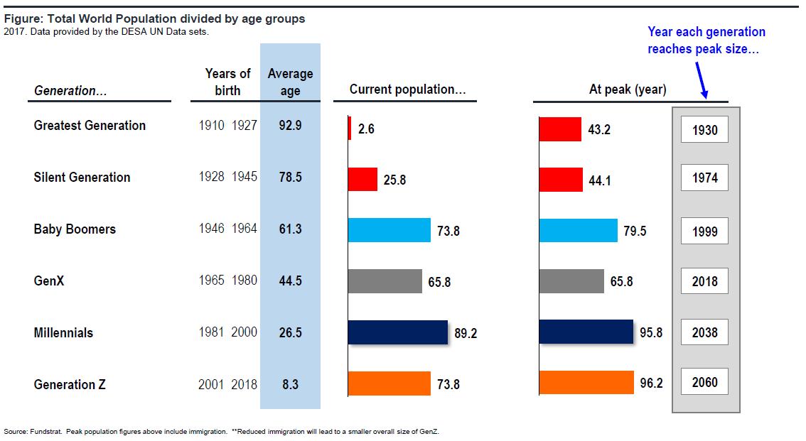 U.S. economic activity