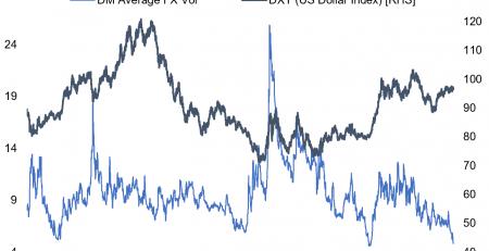 US Dollar Volatility