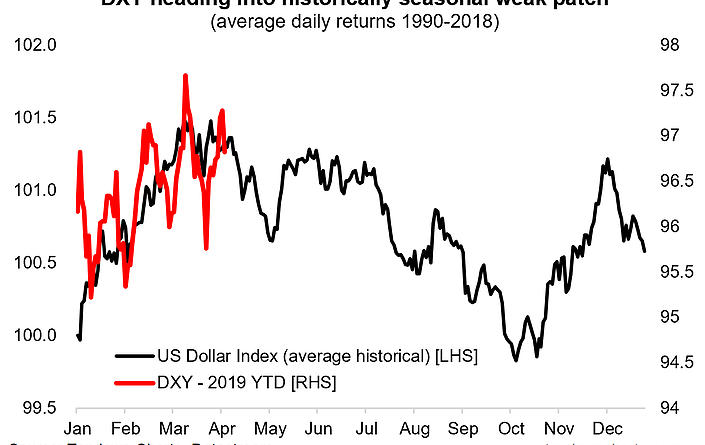 Weaker Dollar