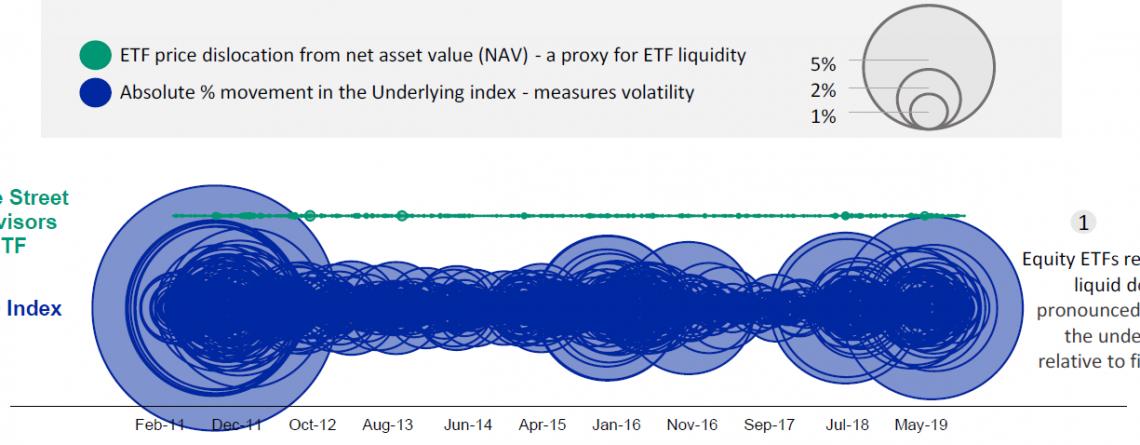 Credit ETFs