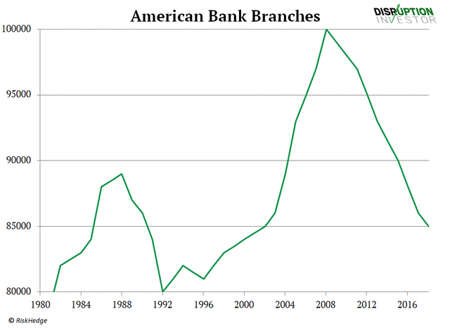 American Bank Branches