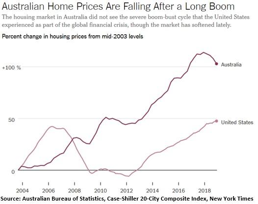 Australia Recession