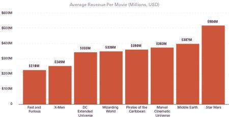 Biggest Movie Franchises