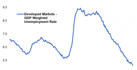 Booming Job Markets