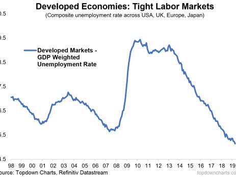 Booming Job Markets