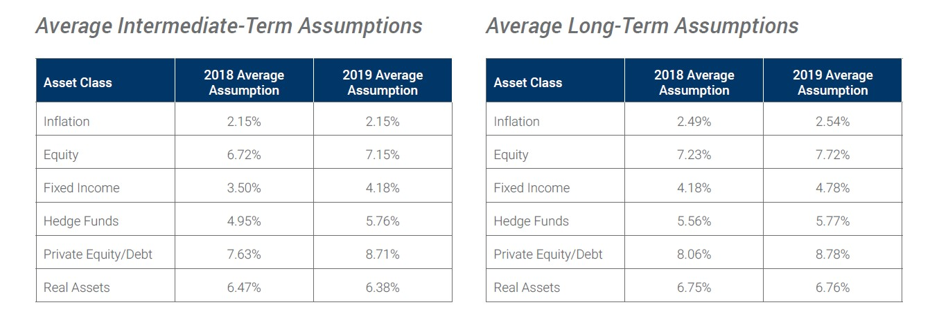 Capital Market Assumptions