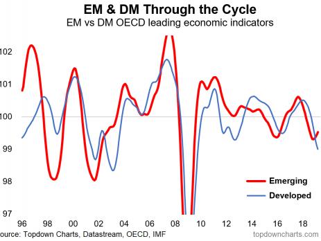 Emerging Markets, China, Gold