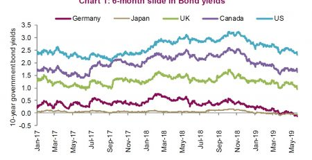 Equities Vs. Bonds
