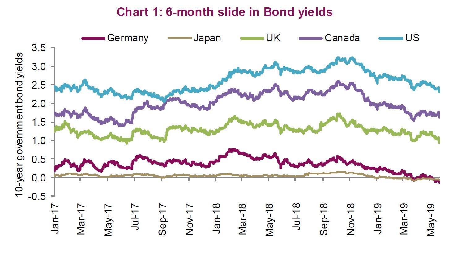 Equities Vs. Bonds