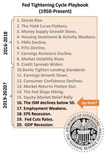 Fed-Tightening-Playbook