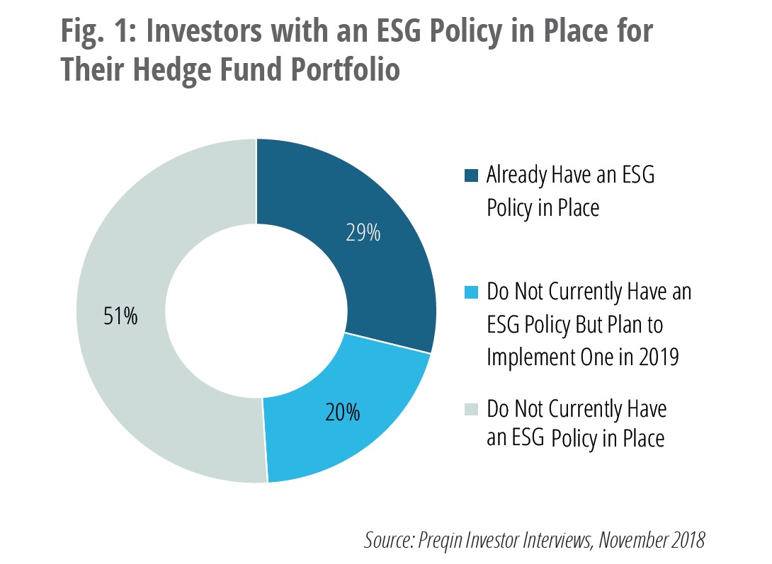 Hedge Funds ESG Principles