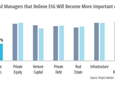 Hedge Funds ESG Principles