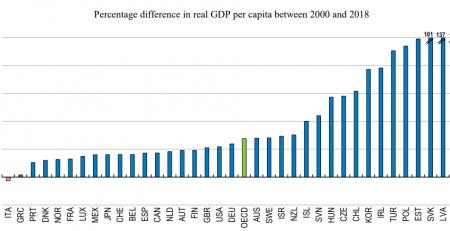 Italy Debt Crisis