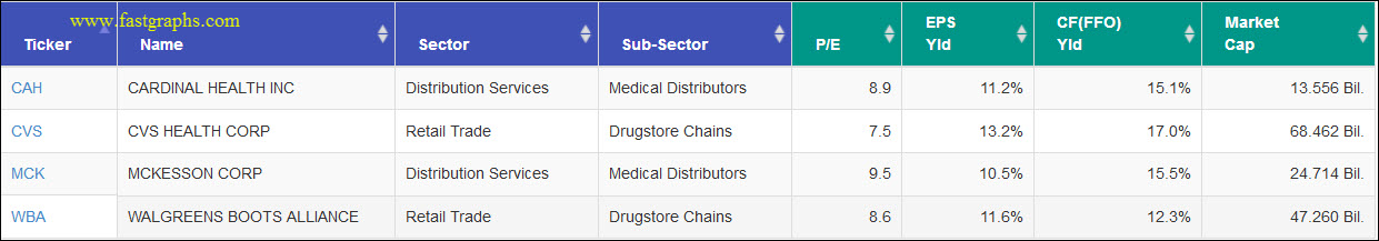 Medical Distributors