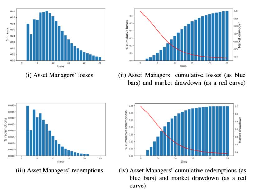Modern Undiversified Passive Markets