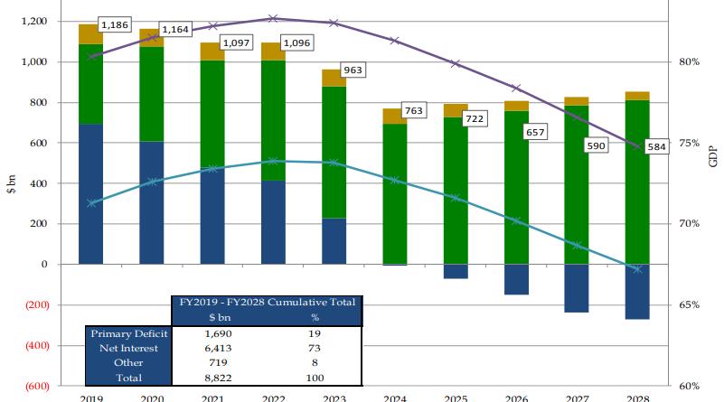 Negative Borrowing Deficit