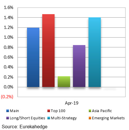 North American Hedge Funds