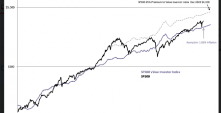 S&P 500 Value Investor Index