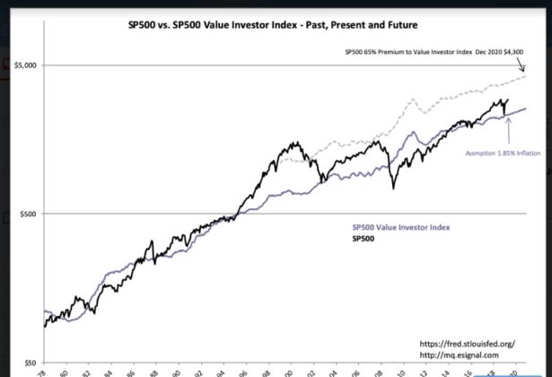 S&P 500 Value Investor Index