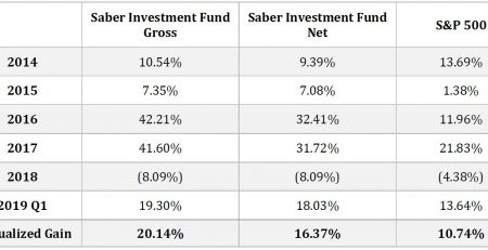 Saber Capital