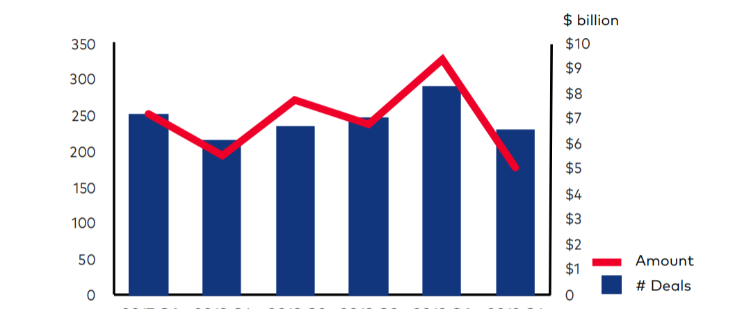 Venture Capital Valuations