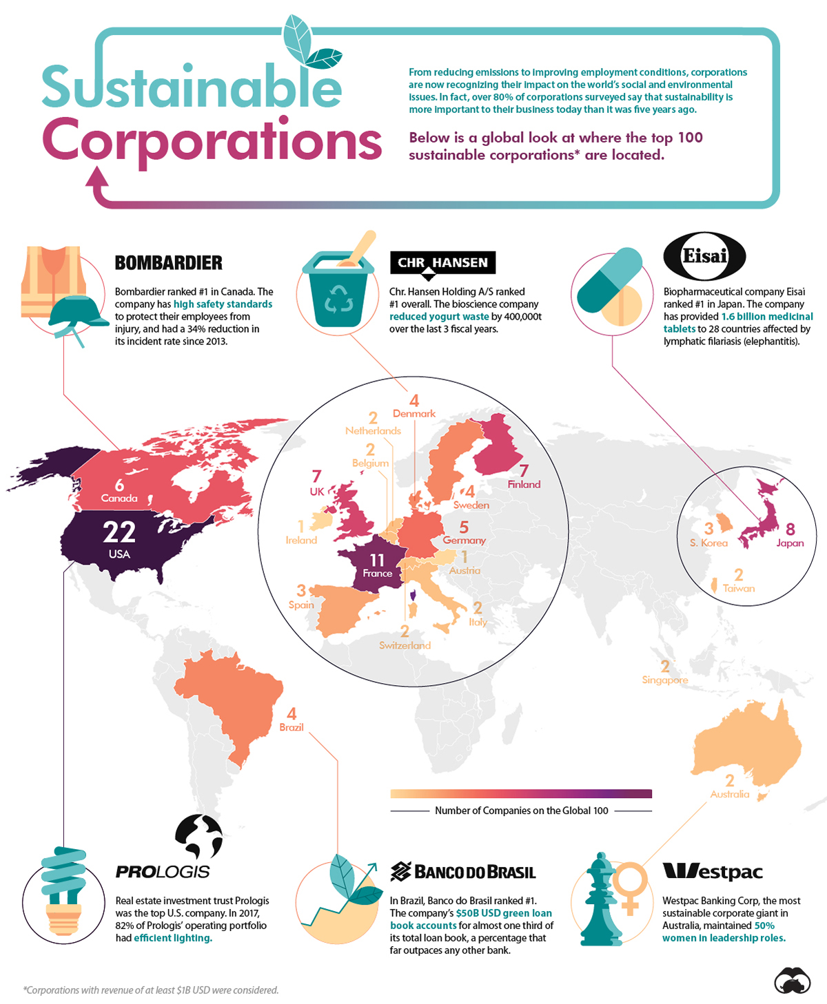 Sustainable Corporate Giants
