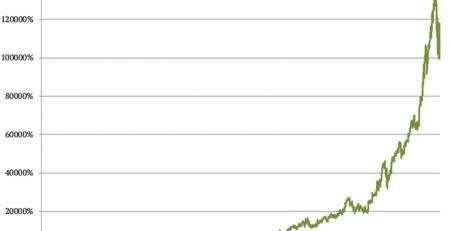 Tech Stocks